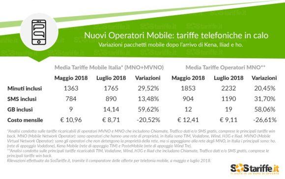 Nuovi operatori mobile: in due mesi giù i prezzi del 20,5%
