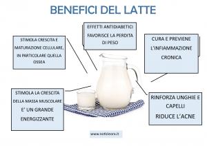 Latte a colazione: secondo una ricerca aiuta e previene il diabete
