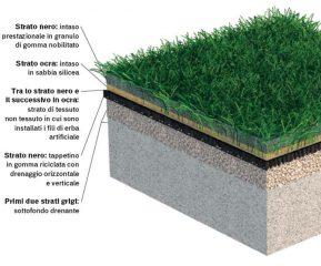 Calcio, campi in erba sintetica sicuri? Uno studio europeo fa chiarezza