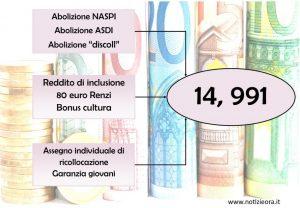 Reddito di cittadinanza, fonti? Dagli 80 euro e bonus cultura di Renzi