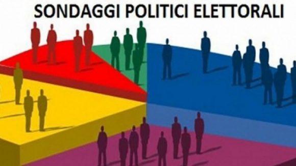 Sondaggi politici e intenzioni di voto: la Lega vola, M5S e Pd perdono consensi, Italia Viva di Renzi al 6,4%