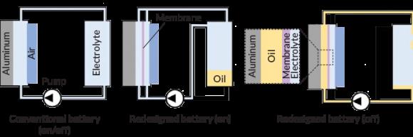 In arrivo una batteria rivoluzionaria che conserva oltre il 100% di energia in più
