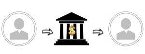 E' possibile trasferire dei soldi al conto corrente di un coniuge?