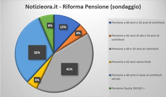 Sondaggio Riforma pensione