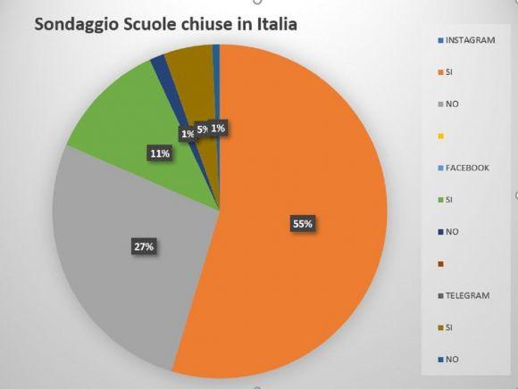 Coronavirus: scuole chiuse in Italia 'SI' o 'No', i risultati del sondaggio su Instagram, Facebook, Telegram
